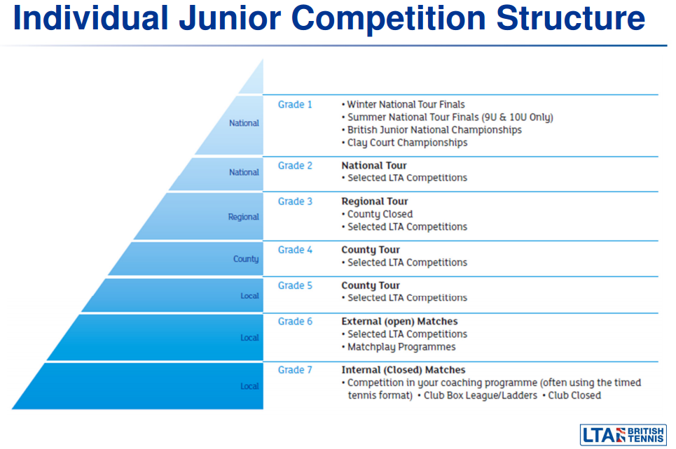 イギリスのジュニアテニス 英国テニス協会(LTA)の大会グレード表