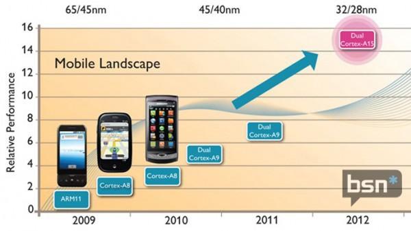 ARM Cortex A15 Beyond Cortex A9