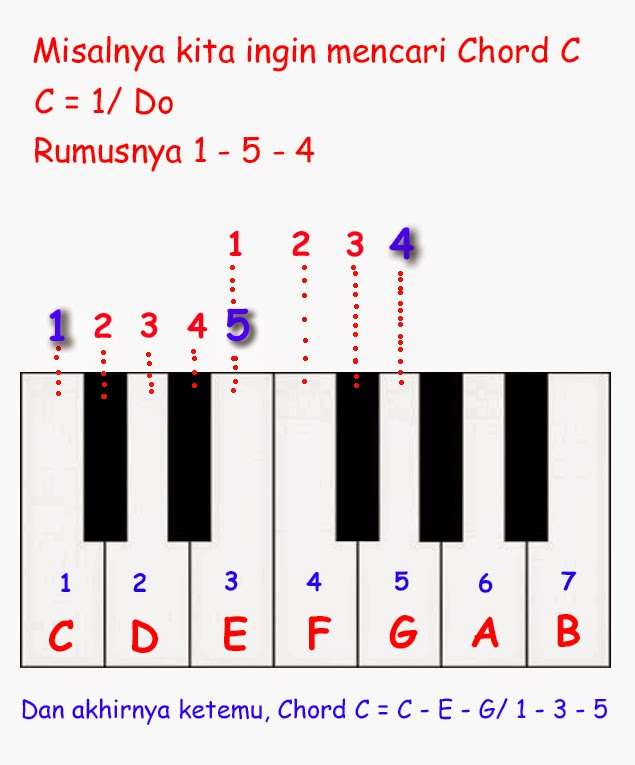 Cara Bermain Piano Atau Keyboard Tentang Not Dan Chord Belajar