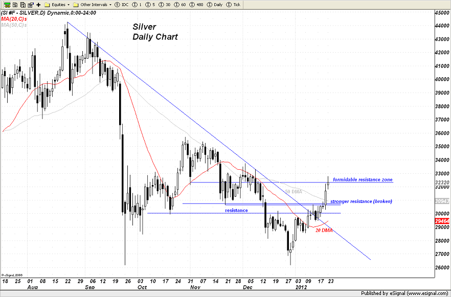 Silver runs right into a Resistance Zone and then halts