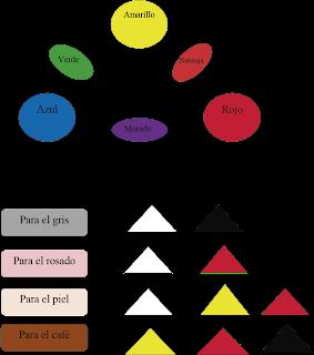 Crearte tabla de colores for Tabla de colores de pintura
