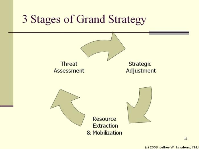 what is grand strategy Grand strategy is one of the most widely used and abused concepts in the foreign policy lexicon in his new book, hal brands explains why.