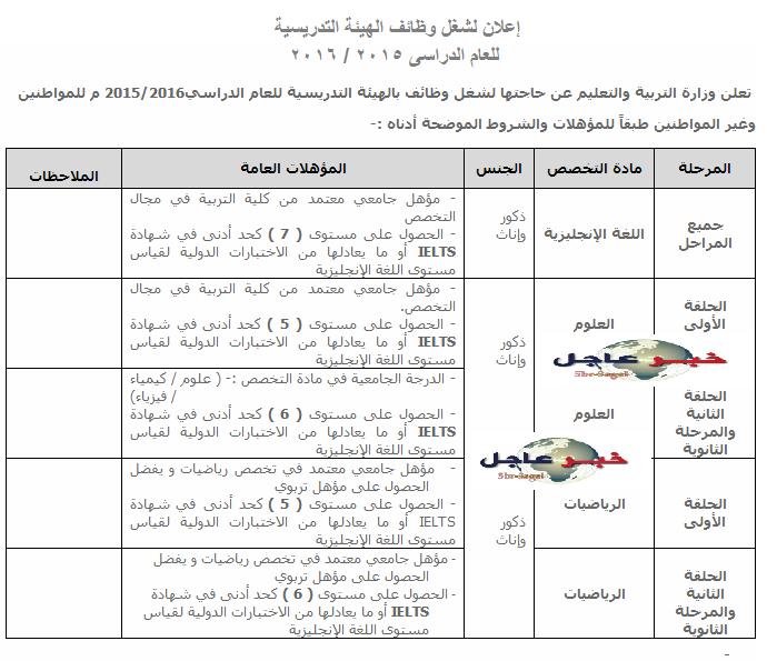 التسجيل الالكترونى لوظائف معلمين ومعلمات جميع التخصصات بالامـارات لعام 2015/2016