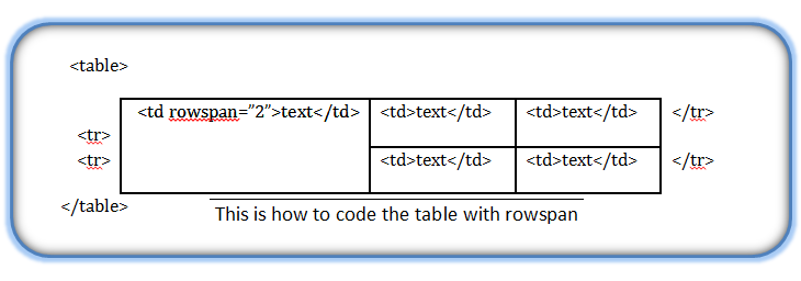 Html modifying the table border alignment cellspacing for Table rowspan