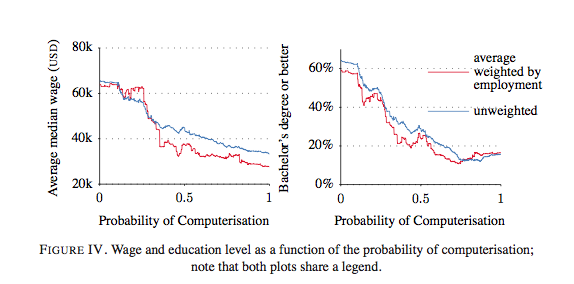 computerisation and unemployment Computerization and rising unemployment duration 509 before turning to the theory and empirical evidence on our hypothesis, it is appro-priate to review the evidence on trends in the length.