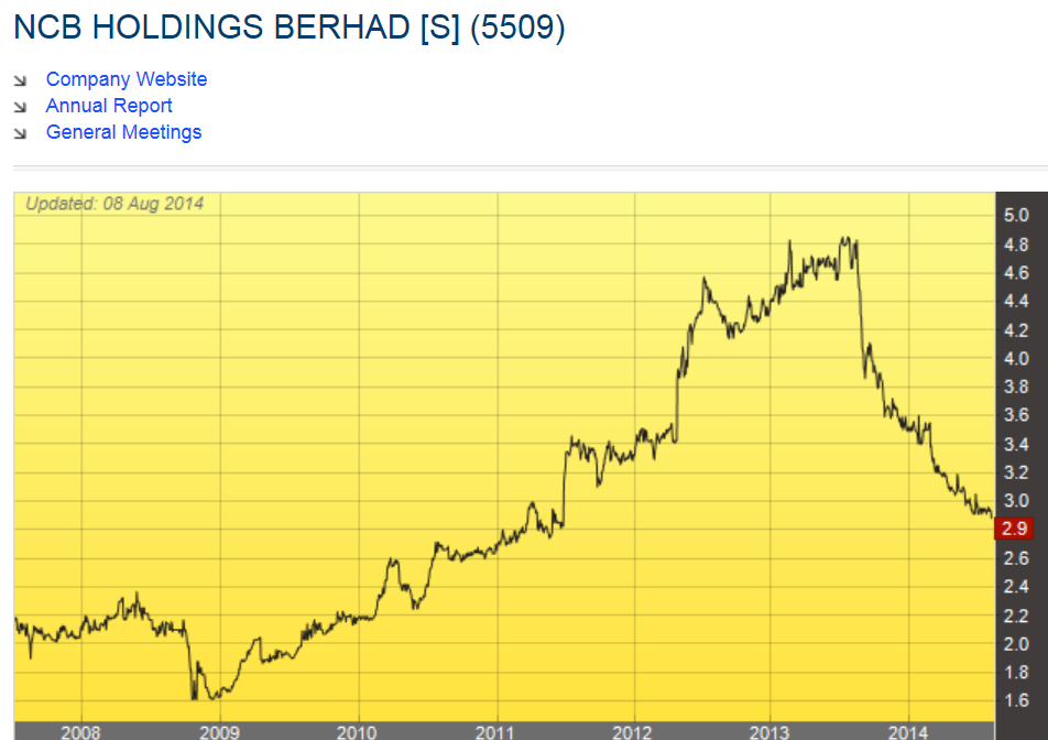 cheetah holdings berhad Cheetah holdings berhad (cheetah, 7209) is listed on bursa malaysia, klse you can find the company financial results, quartery results.