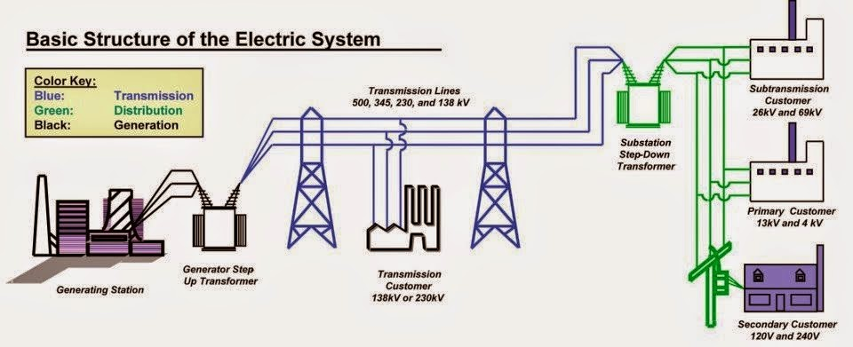 Astounding Basic Structure Of The Electric System Electrical Engineering Pics Wiring 101 Sianudownsetwise Assnl