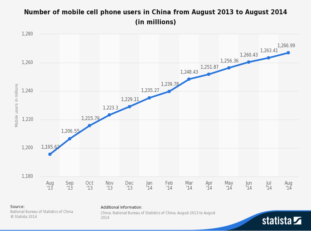 The chinese  web Story vs Mobile st