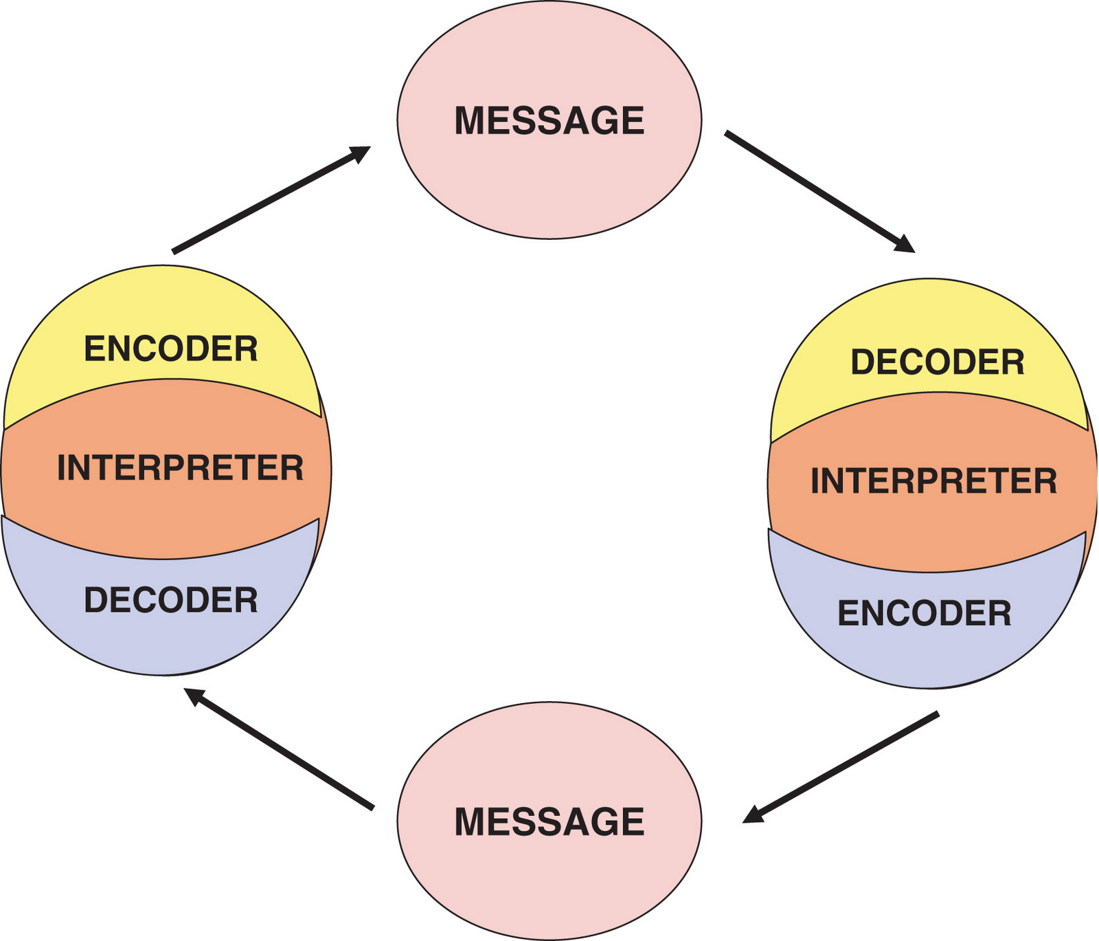 model of interpersonal communication essays