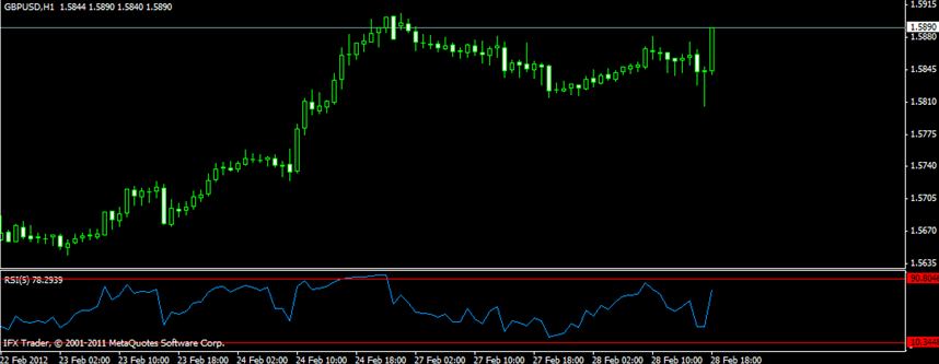 Depth of market trading strategy forex
