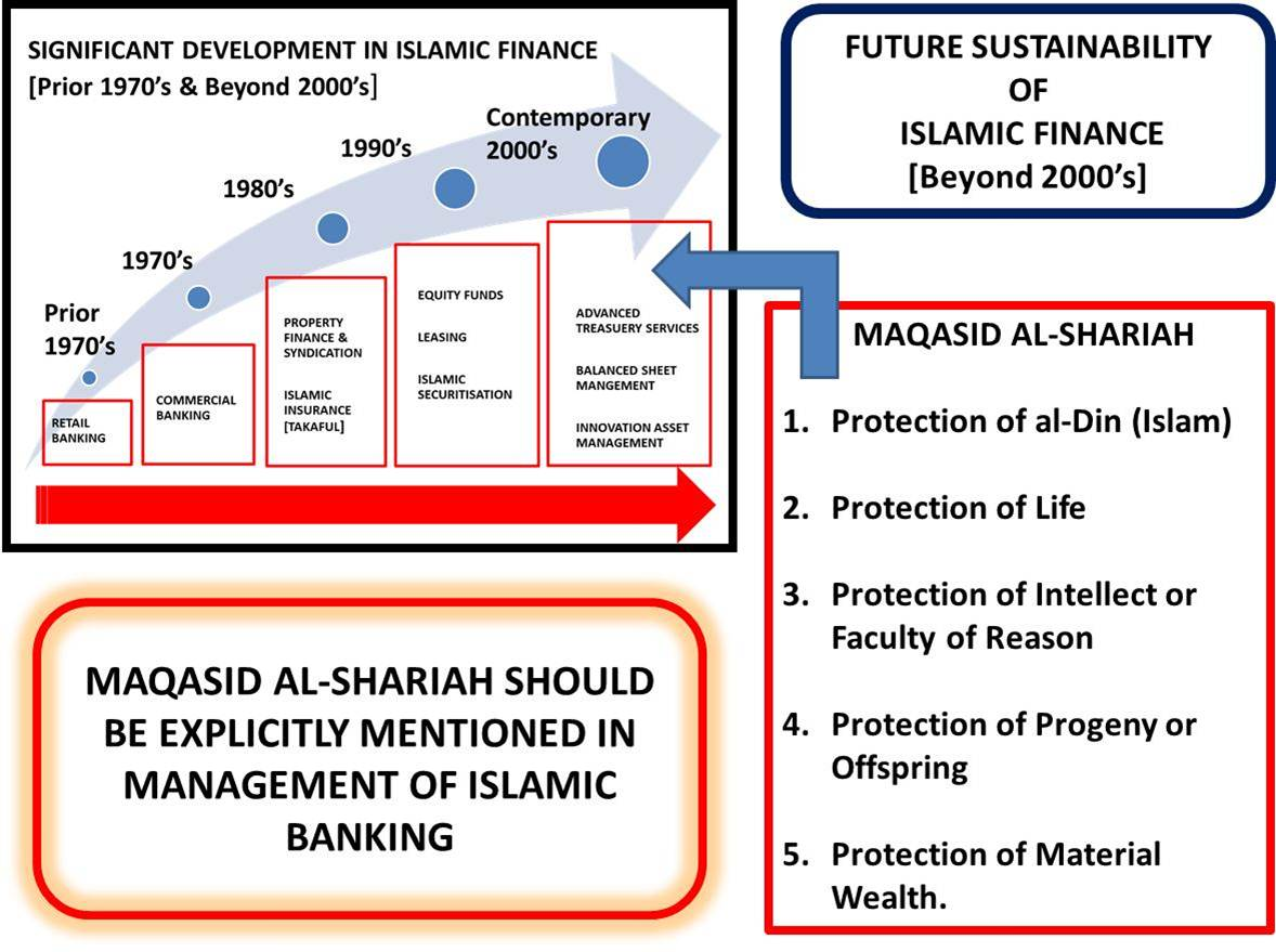 islamic management Purpose – the purpose of this paper is to explore the nature and contents of islamic management practices and their consequent implications for human resource management (hrm) in arab countries.