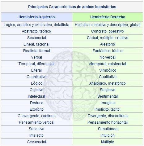 Funciones del hemisferio derecho