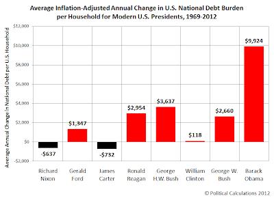 Average Inflation-Adjusted Annual Change in U.S. National Debt Burden per Household for Modern U.S. Presidents, 1969-2012