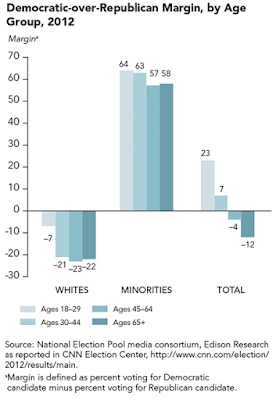 The Impact of Demographics on the 2016 American Election