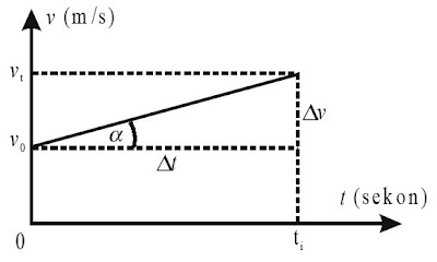 Grafik kecepatan terhadap waktu untuk gerak lurus berubah beraturan.