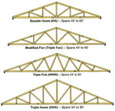 Roof truss manufacturers learn more about roof truss designs Pre made roof trusses