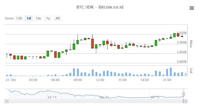 Ayo Jambi bisa trading bitcoin