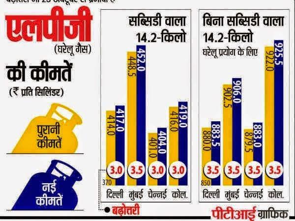 LPG GAS subsidy Scheme