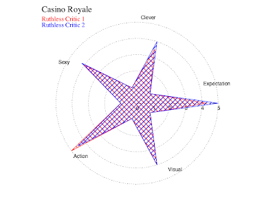 Casino Royale judgement star.