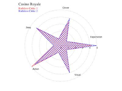 Casino Royale judgement star.