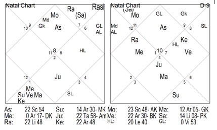 CHART - 2 has 94 points of Lagna and 78 points of Navansha.