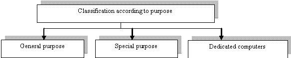 Classification of computers according to Purpose