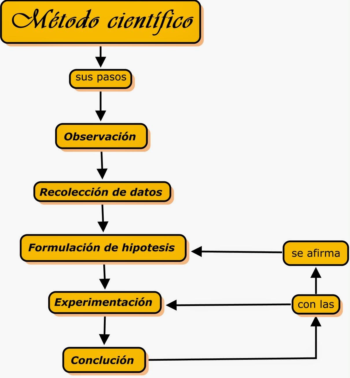 Blog de quimica for En que consiste el metodo cientifico