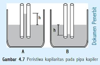 Peristiwa kapilaritas