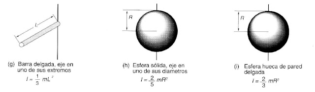 Momentos de Inercia de distintos objetos: aro, disco, cilindro, cilindro hueco, barra, esfera, esfera hueca