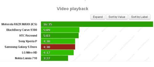 Buona autonomia per la riproduzione video sul Galaxy S Dous