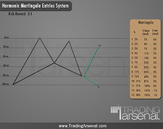 Martingale Entries for Harmonic patterns trading