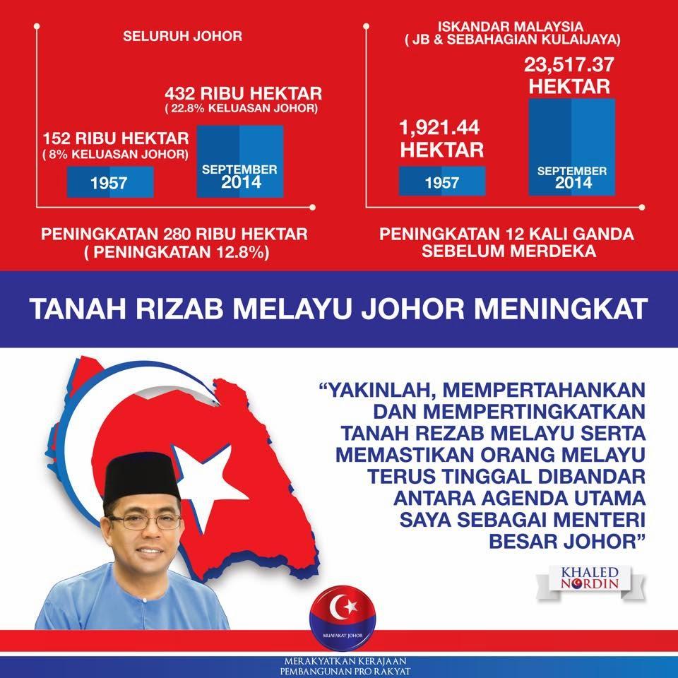Tanah Rizab Melayu Di Johor