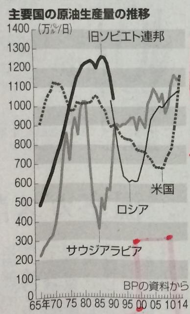 主要国の原油生産量の推移グラフ