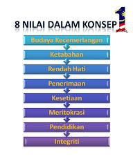 8 Nilai Konsep 1 Malaysia