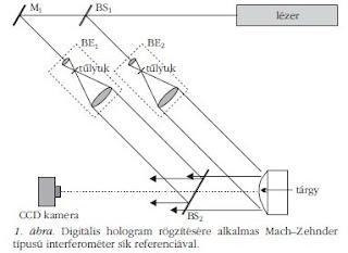 A hologram készítés egyik módja.