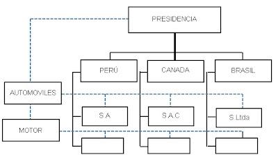 organigrama microadministrativos