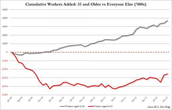 Obama Job Creation: -2.5 Mil For Workers 16-55 - chart 1