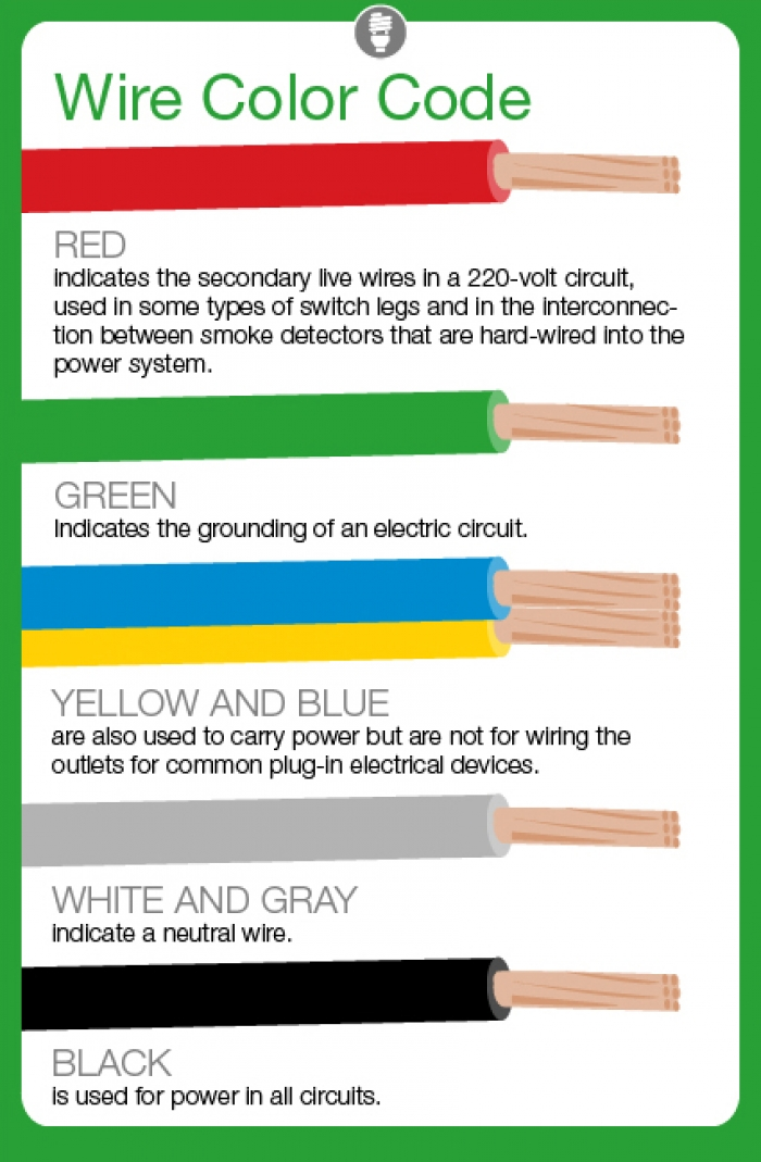 Discover what Do Electrical Wire Color Codes Mean? | Learn more ...