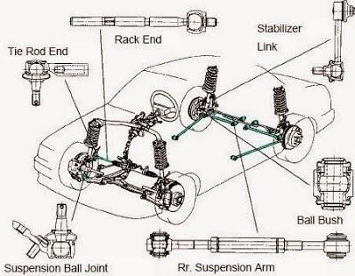 komponen kaki kaki mobil yang sering rusak