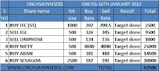 ONLYGAIN PERFORMANCE OF 16TH JAN 2012 ON (MONDAY)