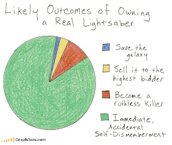 Pie graphs are the best kind