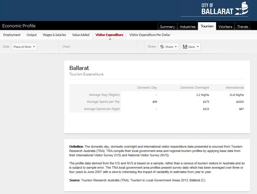 http://www.economicprofile.com.au/ballarat/tourism/visitor-expenditure