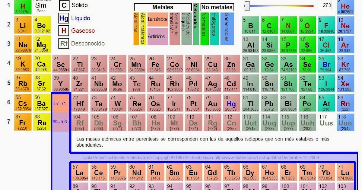 Tabla periodica bioquimica urtaz Choice Image