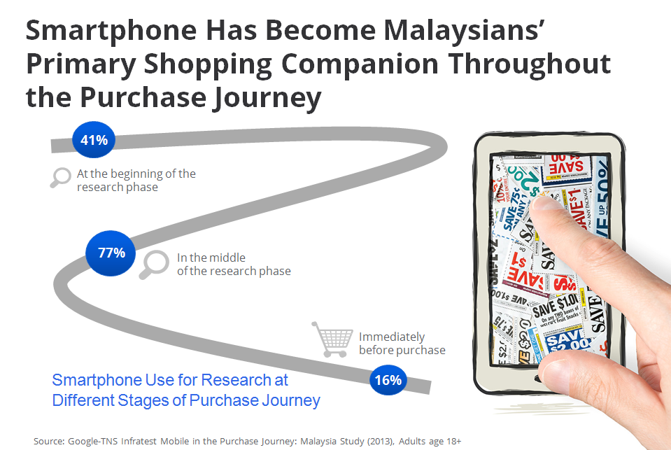 Using smartphone as primary shopping companion