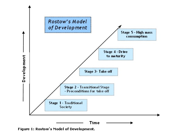 ap human geography rostow s five stages of development Ap human geography: home project rostow theorized that countries pass through five stages of development the graph supports rostow's model of development.