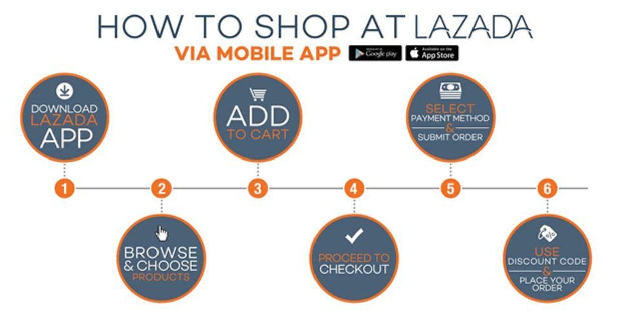 How to shop at LAZADA via mobile app