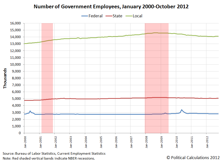 Number of Government Employees, January 2000-October 2012