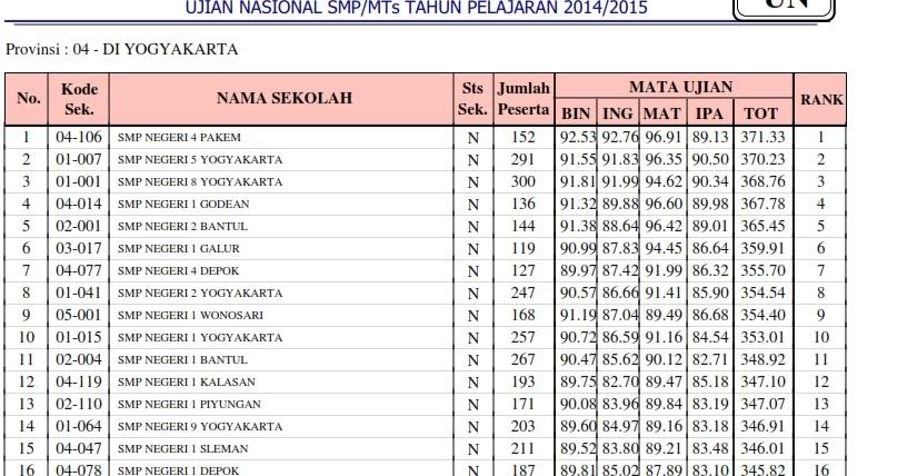 Ranking Un Sekolah Smp Se Diy Agus Blog