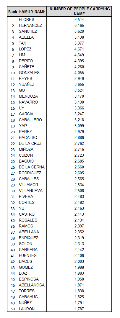 I Have Decided To List Down The Most Numerous Surnames In Cebu City Below Are Top 50 Family Names And Their Corresponding Number Of