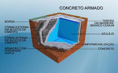 estrutura piscina concreto armado revestida azulejos